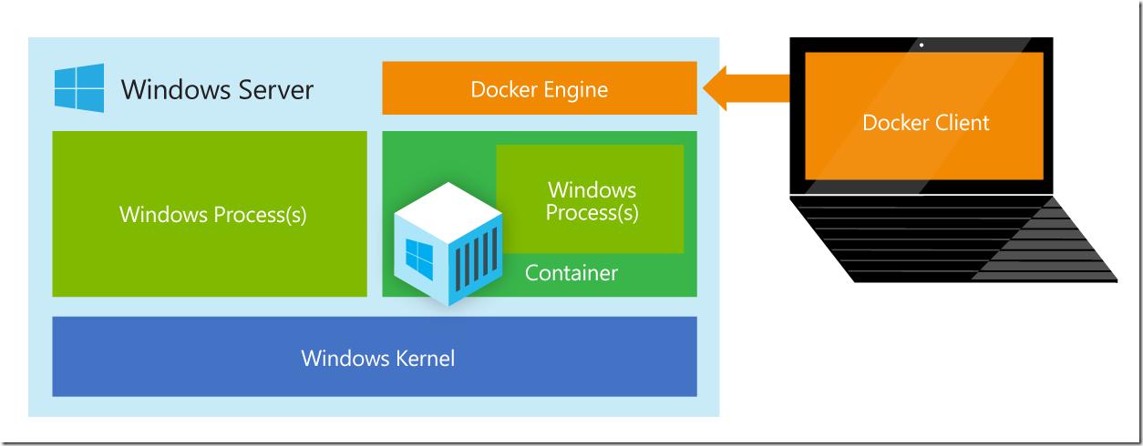 docker_windows_server
